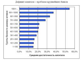 Достаточность капитала КБ Наиболее острый дефицит испытывают Газпромбанк Росбанк и Промсвязьбанк значение норматива Н1 которых не превышает 11 5%