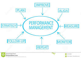 Performance Management Flow Chart Showing Key Business Terms