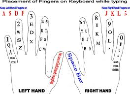 Keyboard Finger Position Chart Finger Placement On Keyboard Placement Of Fingers