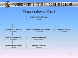 Maynilad Organizational Chart Gladstone And Grand Star Company Presentation