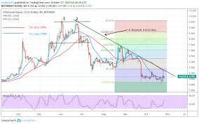 Ethereum Classic Price Analysis Etc Consolidates Above The
