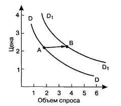 Курсовая работа Факторы влияющие на спрос и предложение в  Другой тип сдвига при каждой цене спрос будет ниже чем он был до сдвига