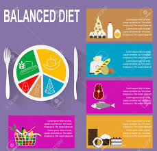 Nutrition Balanced Diet Chart Infographic Chart Of Healthy Plate Nutrition Proportions Shows