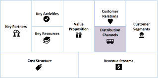 Channel Of Distribution Chart Business Model Distribution Channels