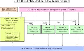 parallel port wiring diagram images schematic block diagram fpga furthermore solar panel wiring diagram