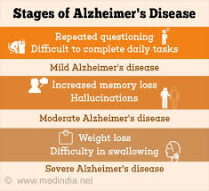 Stages Of Alzheimer S Disease Chart Alzheimers Disease Causes Symptoms Diagnosis Stages