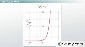 transformation of exponential functions