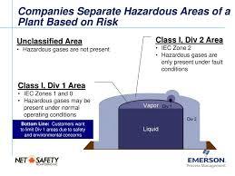 Thum Adapter Impact On Hazardous Area Classification Ppt