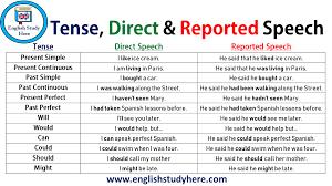 Reported Speech Chart 11 Best Direct Speech Images Direct Speech Quotation