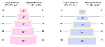 Cake Serving Size Chart Picture In 2019 Cake Portion Guide Cake Portions Cake