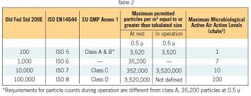 Clean Room Classifications Chart 38 Questions With Answers In Clean Room Science Topic