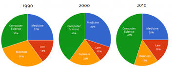 The Chart Below Show Degrees Granted In Different Fields At