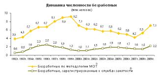Занятость населения и безработица в России Реферат Приложение 2