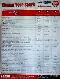 Yamaha Spark Plug Chart Performance Plugs For Indian Motorcycles A List Team Bhp