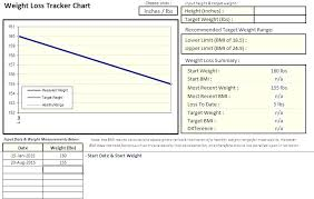 Weight Loss And Inches Tracker Excel Weight Loss Chart Daily Weight Loss Chart Group Weight Loss