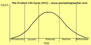 product life cycle plc  problems product life cycle