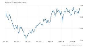Russia Micex Stock Market Index 1997 2018 Data Chart