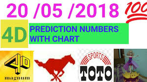 4d2all Chart Magnum 4d Prediction Numbers With Chart For 20 05 2018 Youtube