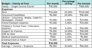 Family Budget For A Month Moneyvedam Planning Your Family Budget