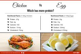 Chicken Egg Nutrition Chart Chicken Vs Egg Which Has More Protein By Dr Vandana