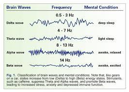 Brain Waves Frequency Chart Google Search Brain