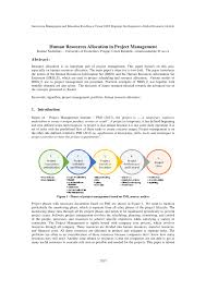 article one research review papers