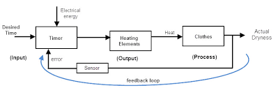 closed loop system practical example of feedback system