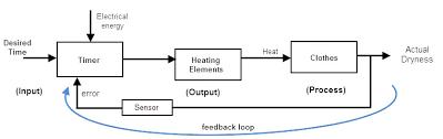 closed loop block diagram ireleast info closed loop system wiring block