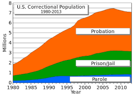 United States Incarceration Rate Wikipedia