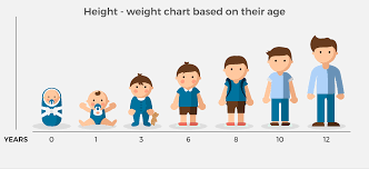 Child Growth Chart A Height Weight Chart Based On Age To Monitor Your Childs