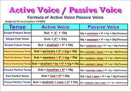 Passive Verb Tenses Chart Active And Passive Voice Overview Chart English Grammar A