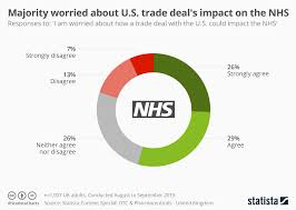 Worry Chart Chart Majority Worried About U S Trade Deals Impact On