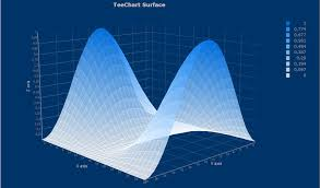 Surface Chart Definition Steema Software Sl Gallery