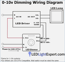 0 10v led dimmer wiring diagram beautiful famous dimmable led wiring lutron 0-10v dimming wiring diagram 0 10v led dimmer wiring diagram lovely best led driver wiring diagram everything you need to