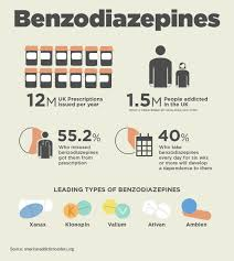 types of internet addiction internet addiction quick guide to  benzodiazepine addiction uk addiction treatment centres others get them over the internet from street dealers or