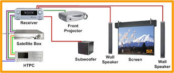 home theater system setup diagram. front projection hdtv setup home theater system diagram
