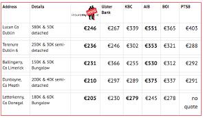 house insurance comparison ireland landlord house insurance quotes ireland 44billionlater