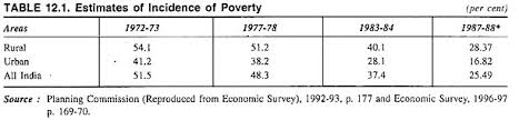 essay on poverty in estimates of incidence of poverty