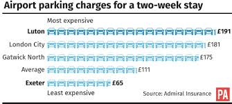 most and least expensive airport parking charges