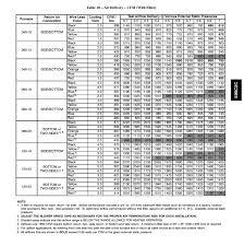 11 Detailed Lennox Tonnage Chart
