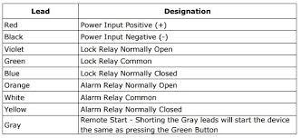 de 1 delayed egress timer adjustable 2 to 30 second emergency alarm · de 1 wire diagram de 1 wire diagram