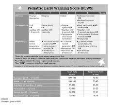 Pediatric Vitals 15 Pediatric Vital Signs Chart Professional Resume