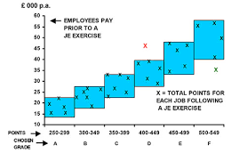 Hay Guide Chart Point System Peopletalk Online The Important Of Job Evaluation To