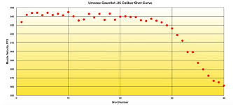 Umarex Gauntlet 25 Caliber Pcp Air Rifle Test Review