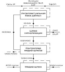 Общие принципы построения сетей ngn Задачи дипломной работы  Ниже представлена архитектура ngn предложенная МСЭ в рекомендации y 1001