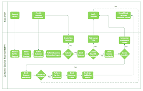 Ach Flow Chart Conceptdraw Samples Business Processes Flow Charts