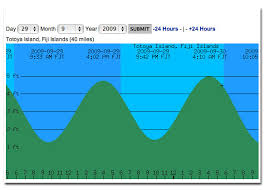 Surfside Tide Chart 66 Unmistakable Tide Forcast