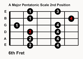 Pentatonic Scale Patterns Gorgeous Play Guitar Solo In Any Key With 48 Major Pentatonic Scale Patterns