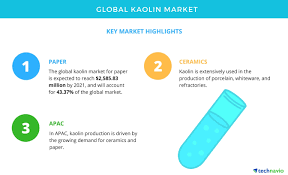 Global Kaolin Market - Strong Demand from APAC | Technavio ...