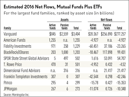Fidelity Investments Revenues And Earnings Rose In 2016